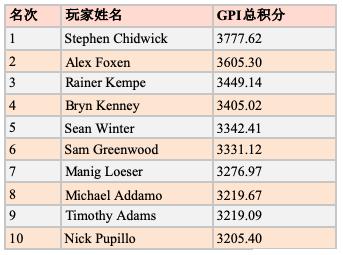 全球扑克指数:Sean Winter领跑GPI POY 10月排名